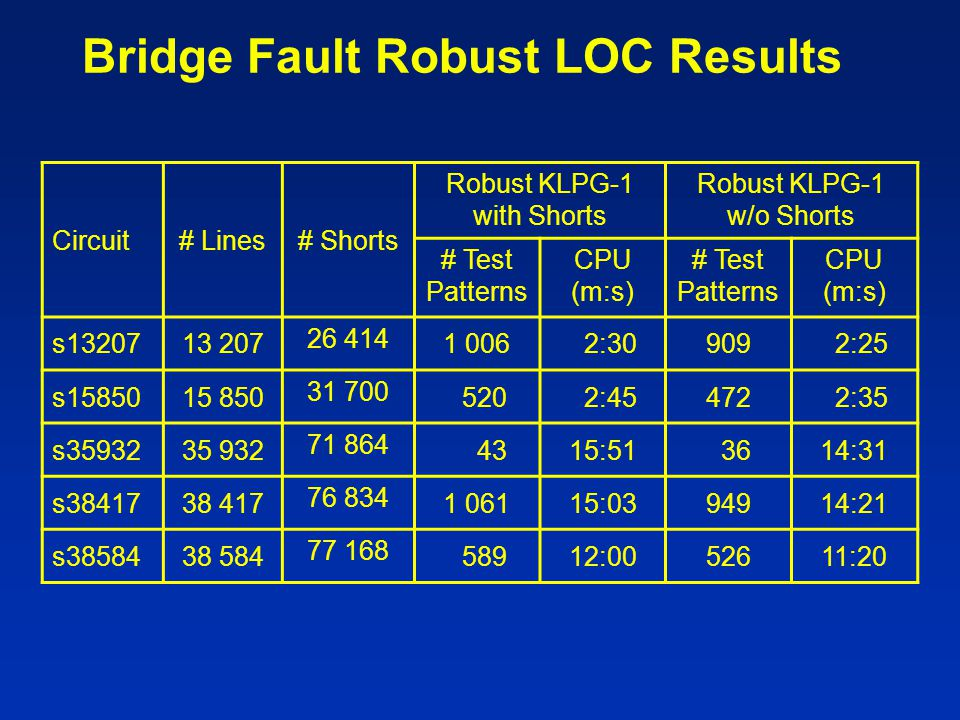 Bridge Fault Robust LOC Results