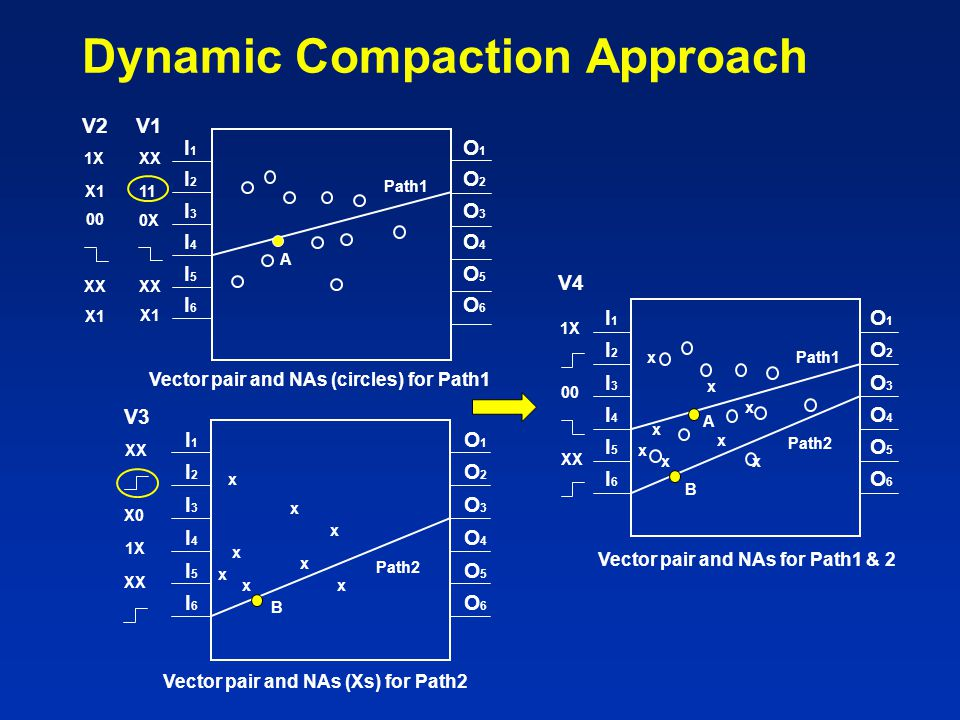 Dynamic Compaction Approach