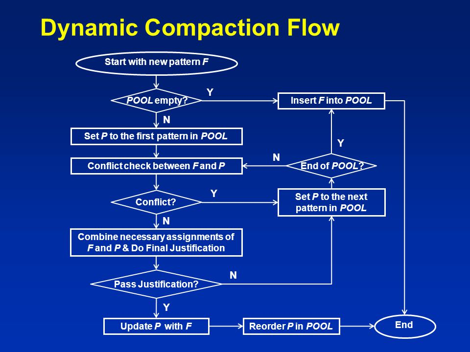Dynamic Compaction Flow