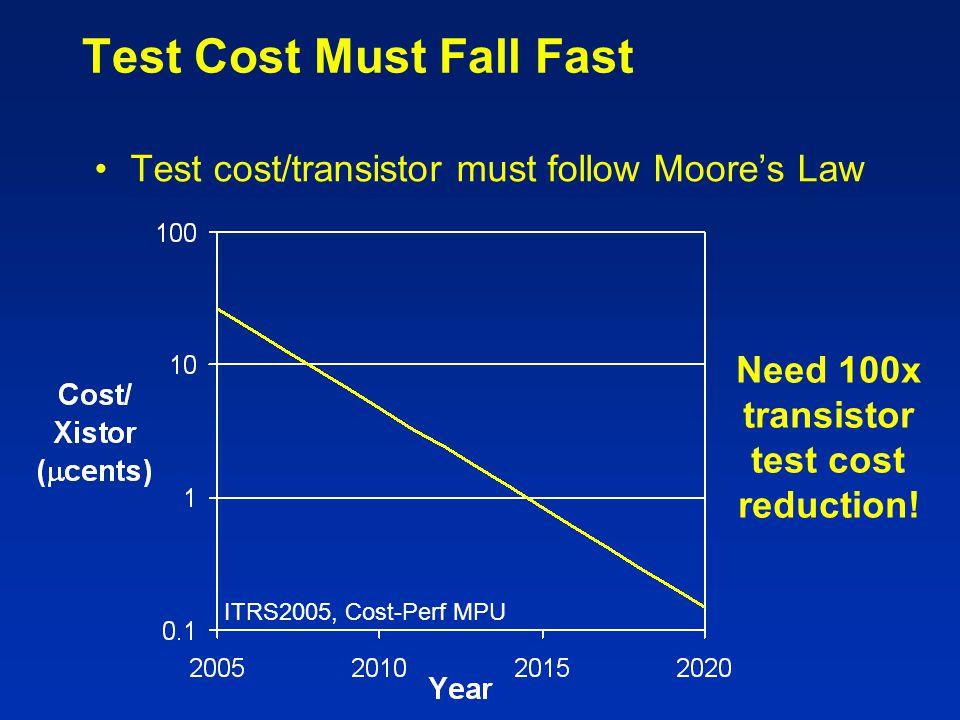 Test Cost Must Fall Fast