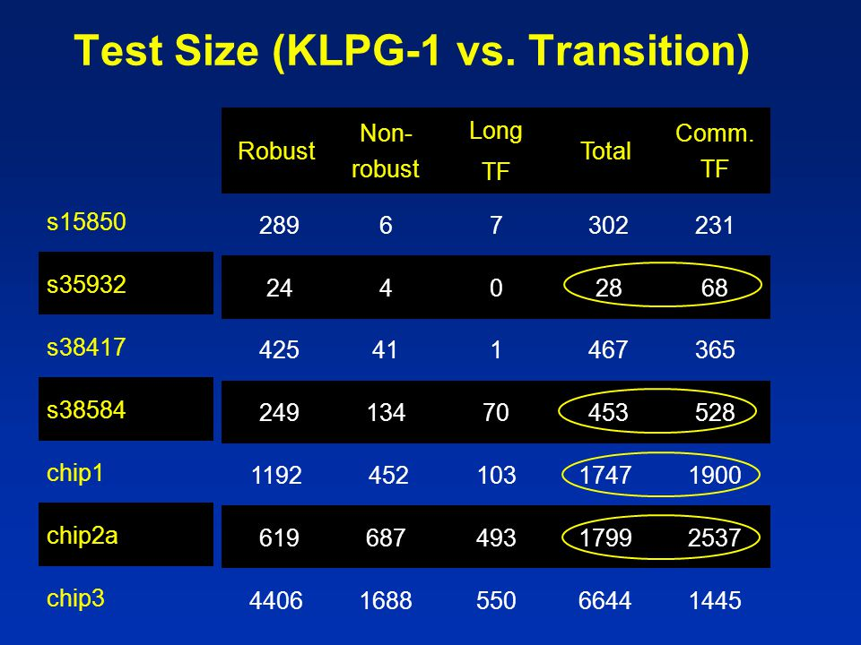 Test Size (KLPG-1 vs. Transition)