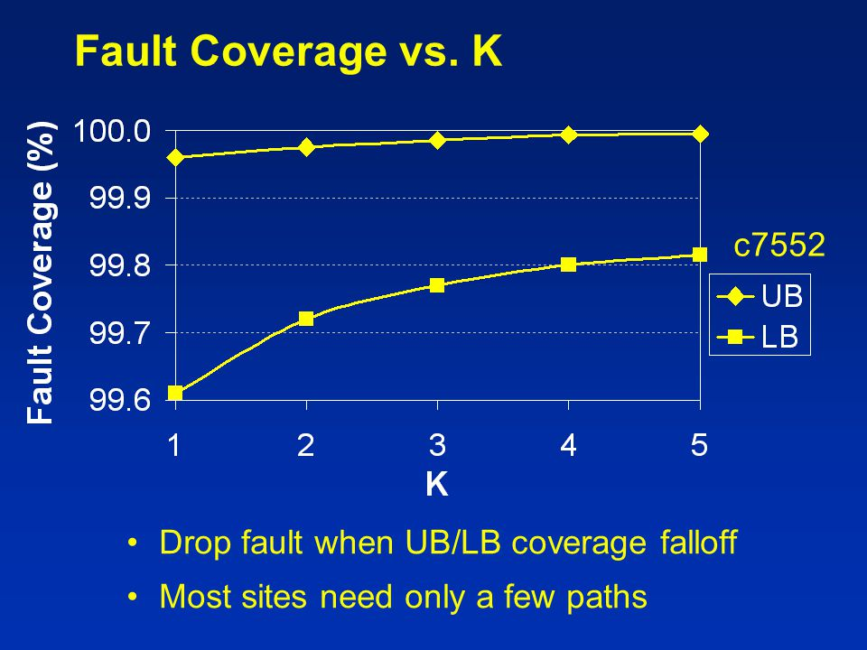 Fault Coverage vs. K c7552 Drop fault when UB/LB coverage falloff
