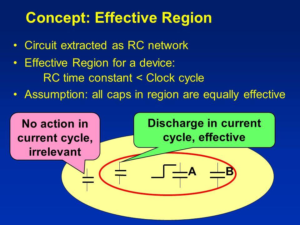 Concept: Effective Region