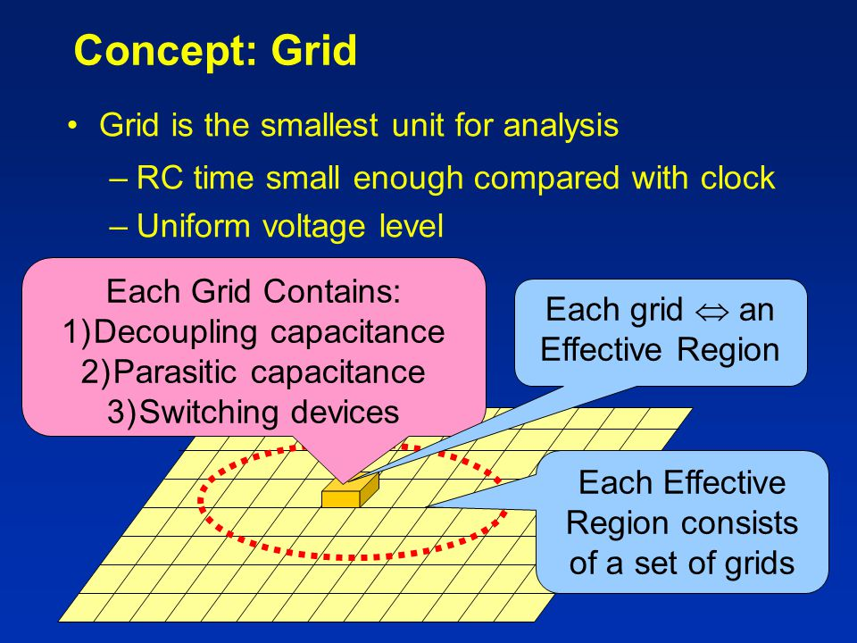 Concept: Grid Grid is the smallest unit for analysis
