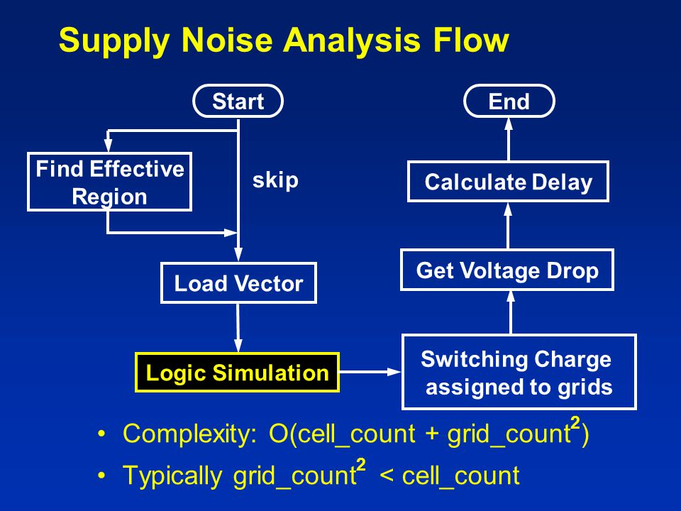 Supply Noise Analysis Flow