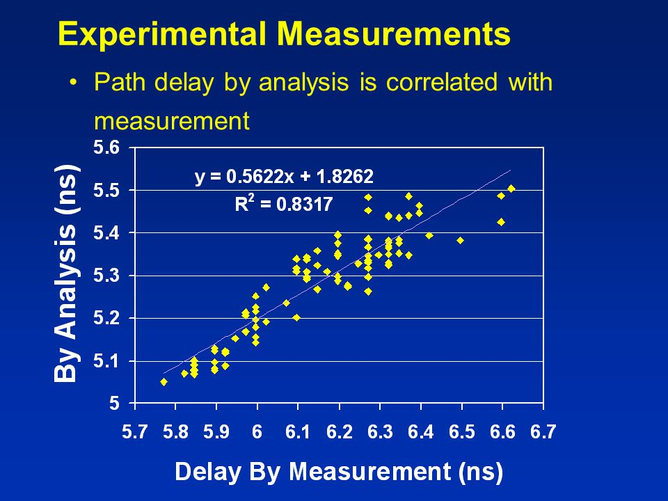 Experimental Measurements