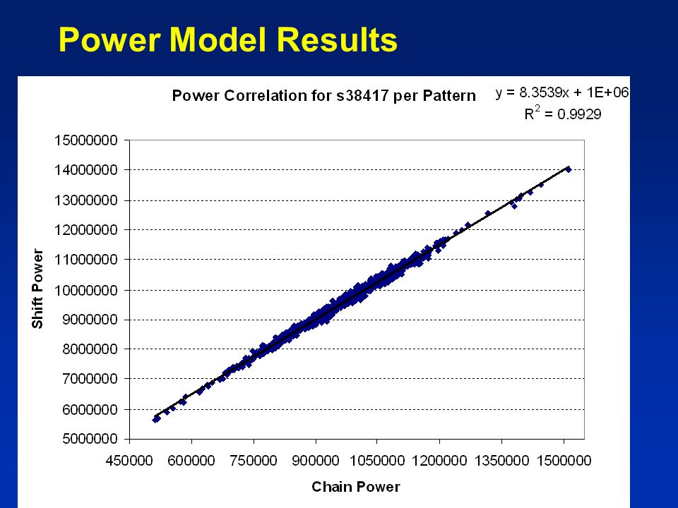 Power Model Results