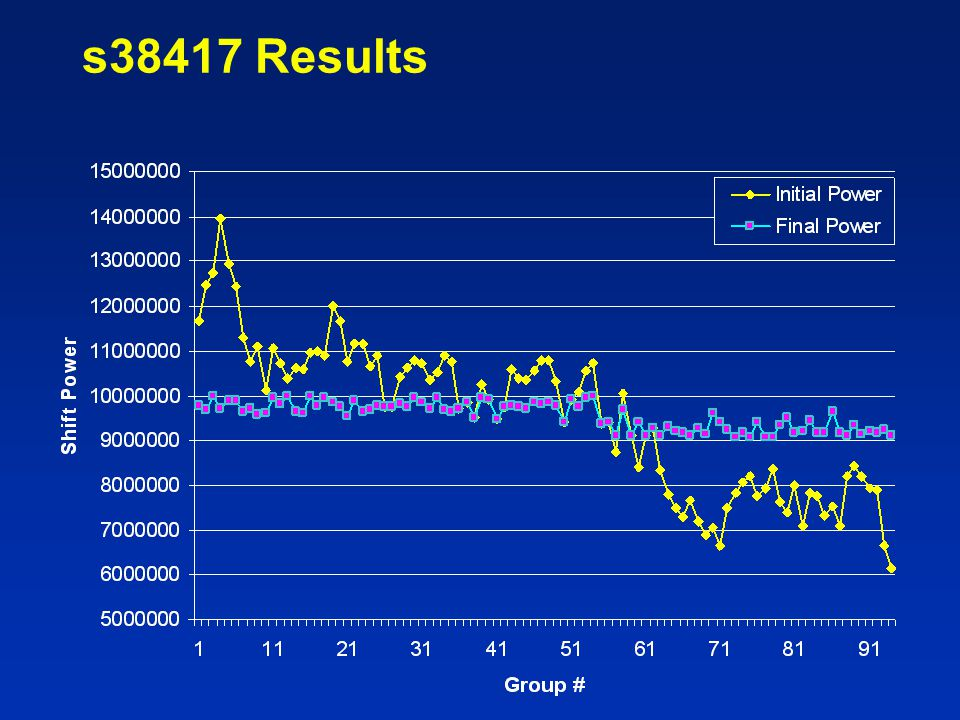s38417 Results