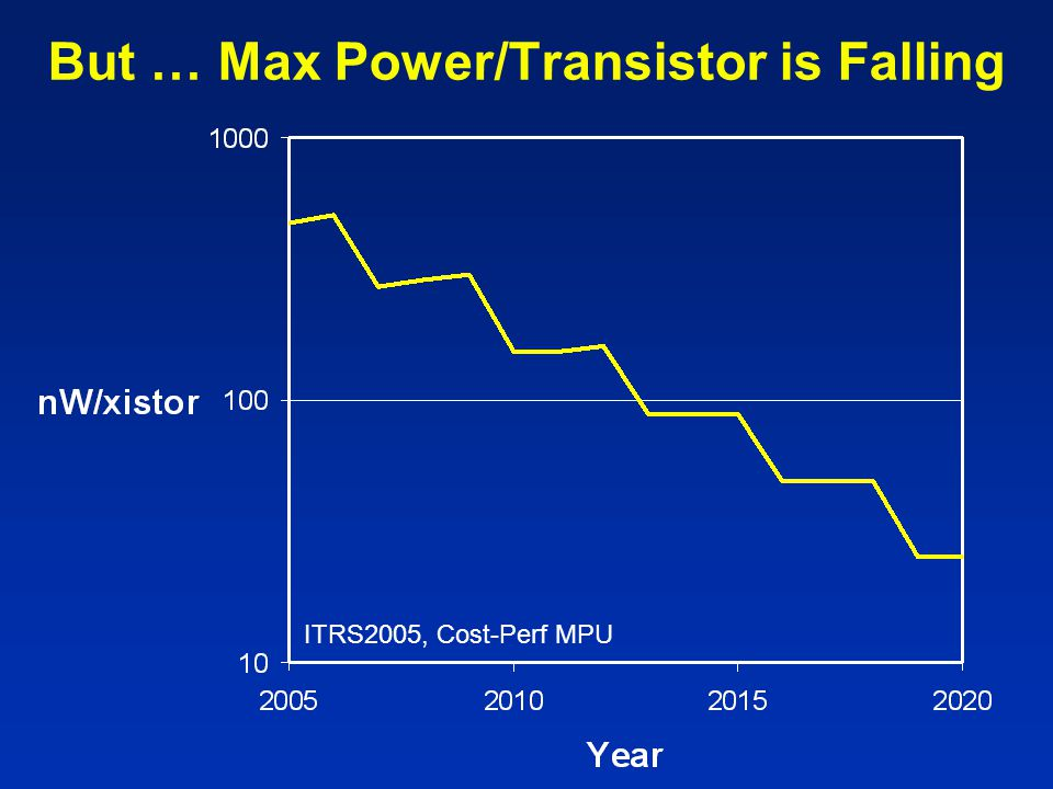 But … Max Power/Transistor is Falling