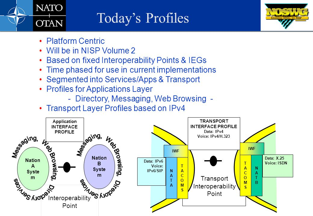 TRANSPORT INTERFACE PROFILE