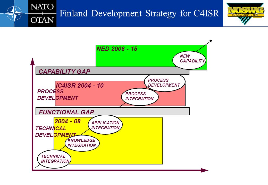 Finland Development Strategy for C4ISR