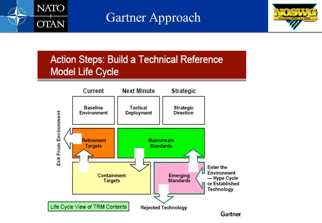 Gartner Approach