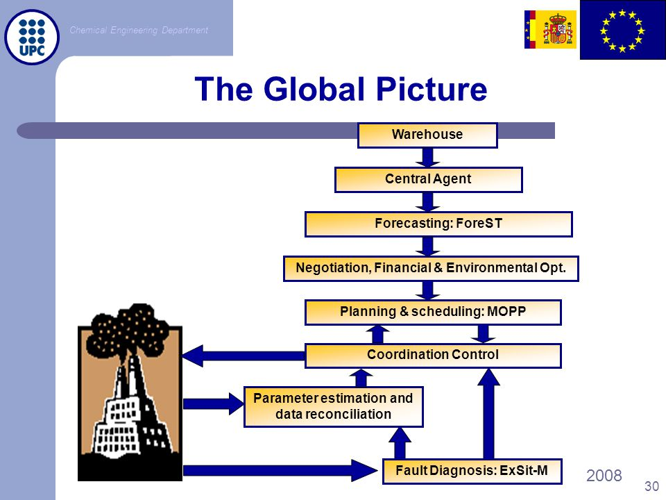 The Global Picture Warehouse Central Agent Forecasting: ForeST