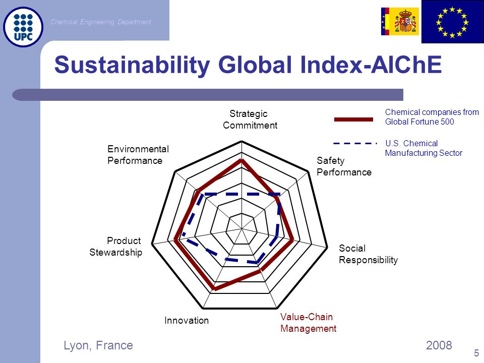 Sustainability Global Index-AIChE