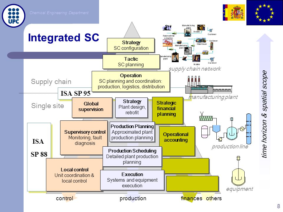 Integrated SC Supply chain ISA SP 95 time horizon & spatial scope