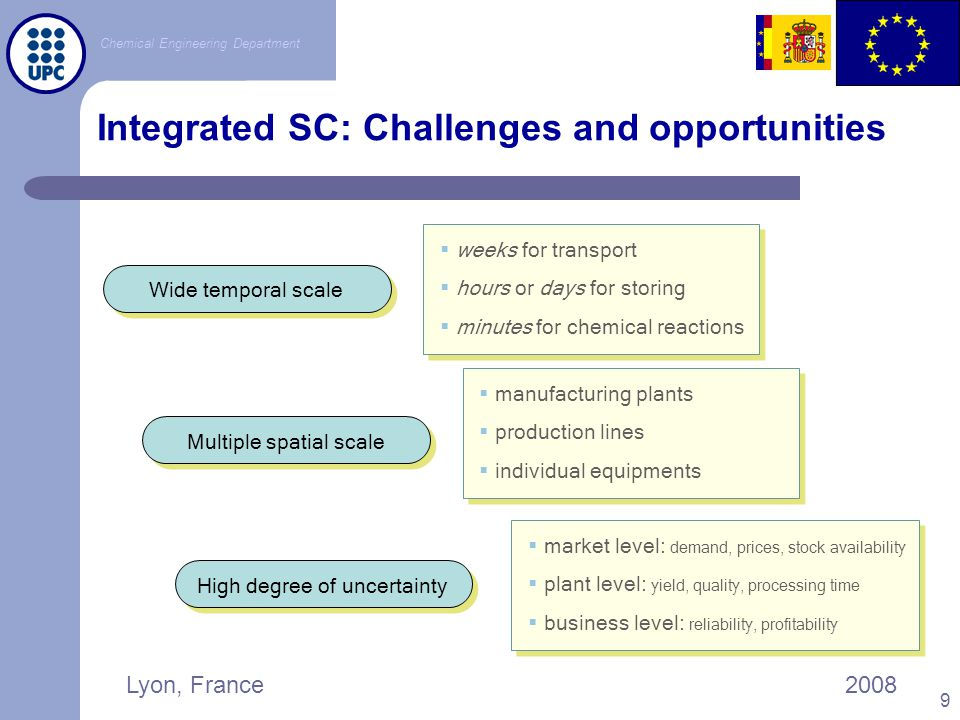 Integrated SC: Challenges and opportunities