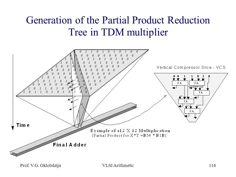 Generation of the Partial Product Reduction Tree in TDM multiplier