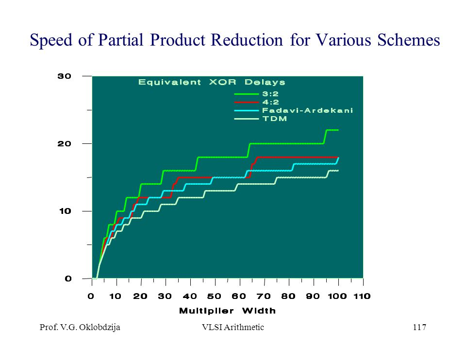 Speed of Partial Product Reduction for Various Schemes