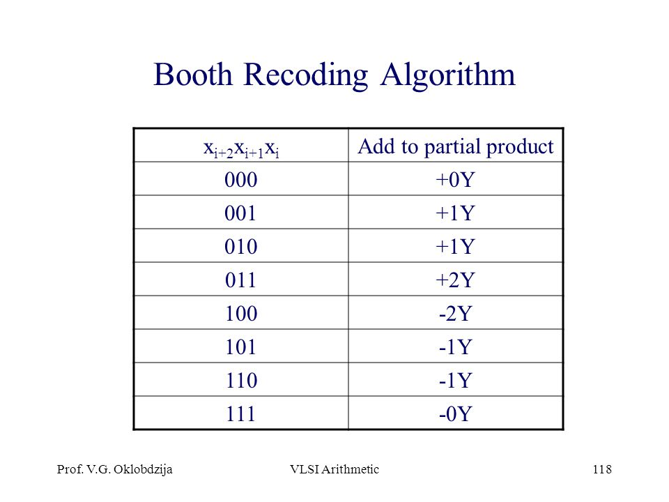 Booth Recoding Algorithm