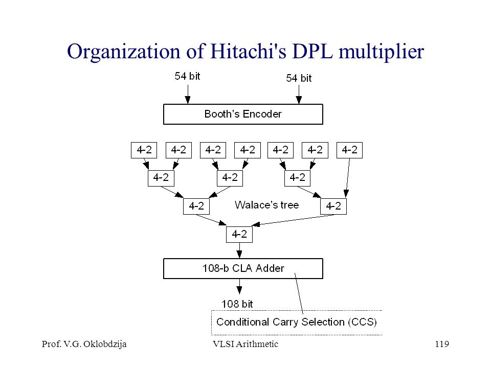Organization of Hitachi s DPL multiplier