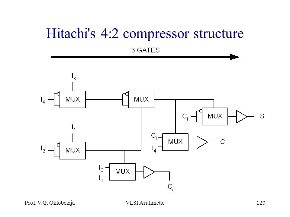 Hitachi s 4:2 compressor structure