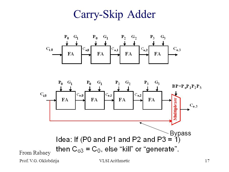 Carry-Skip Adder Bypass From Rabaey Prof. V.G. Oklobdzija