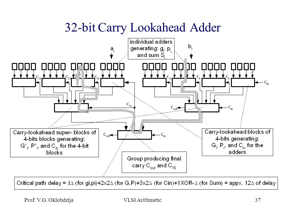 Download Carry Lookahead Adder 16 Bit 10 To Imac High Sierra From