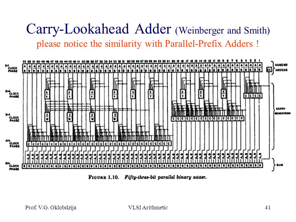 Carry-Lookahead Adder (Weinberger and Smith) please notice the similarity with Parallel-Prefix Adders !