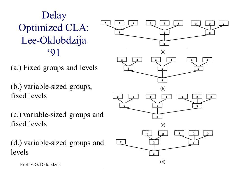 Delay Optimized CLA: Lee-Oklobdzija '91