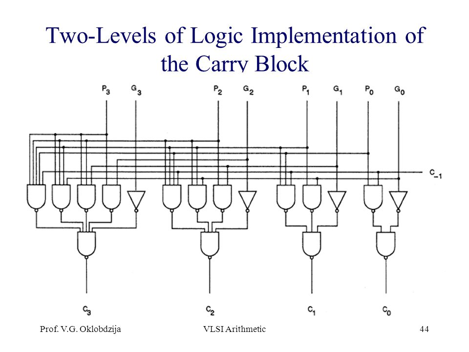 Two-Levels of Logic Implementation of the Carry Block