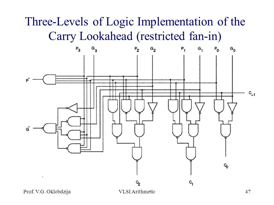 Three-Levels of Logic Implementation of the Carry Lookahead (restricted fan-in)