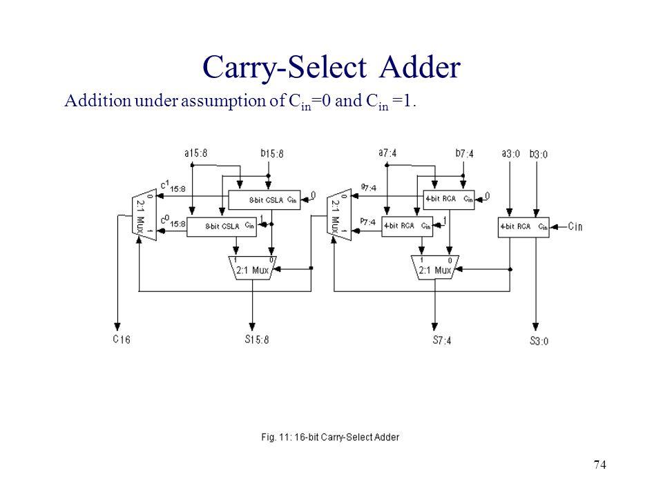 Carry-Select Adder Addition under assumption of Cin=0 and Cin =1.