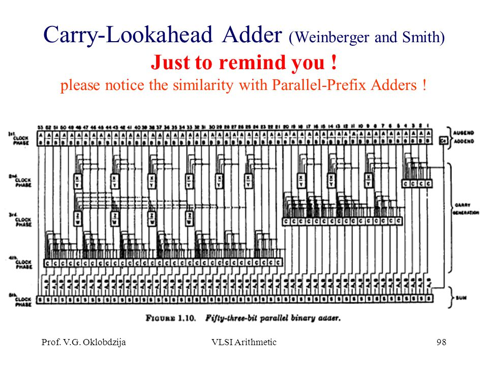 Carry-Lookahead Adder (Weinberger and Smith) Just to remind you