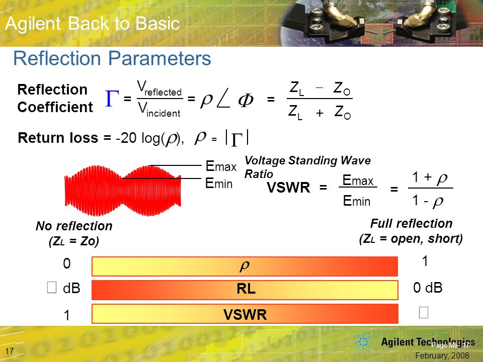 G r F Reflection Parameters r G ¥ dB ¥ r = Z - +
