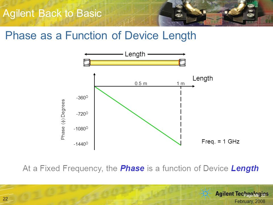 Phase as a Function of Device Length