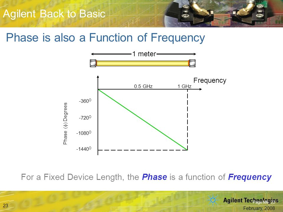 Phase is also a Function of Frequency