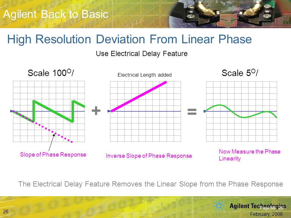 + = High Resolution Deviation From Linear Phase Scale 100O/ Scale 5O/