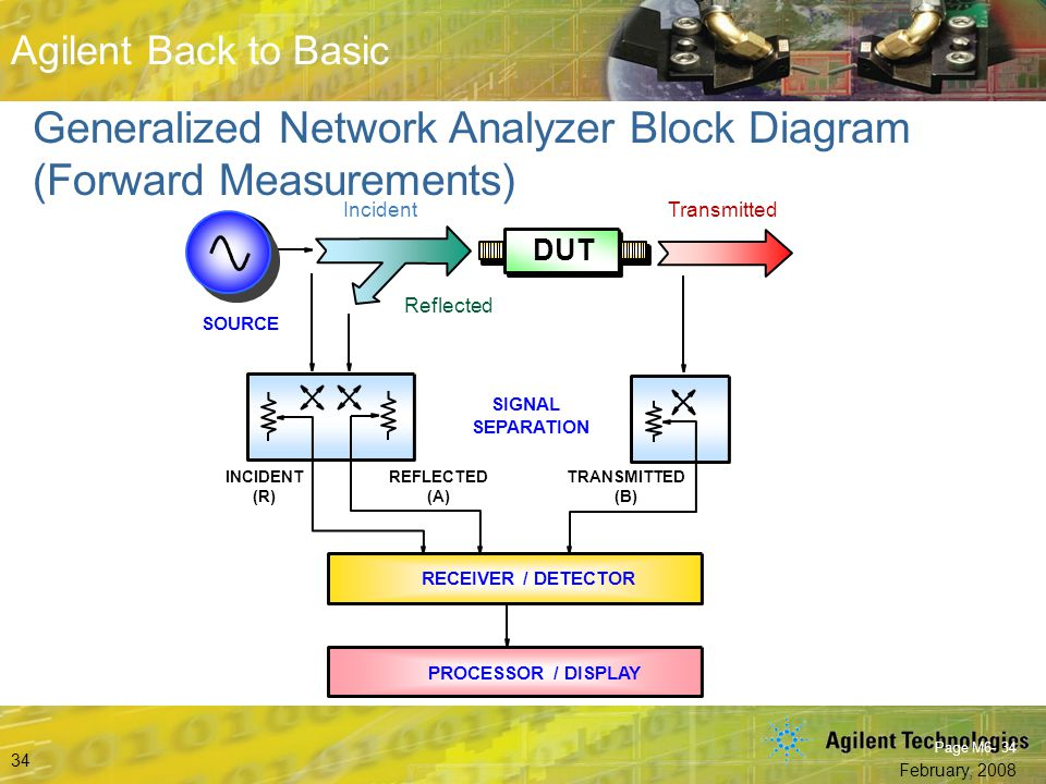 Generalized Network Analyzer Block Diagram (Forward Measurements)