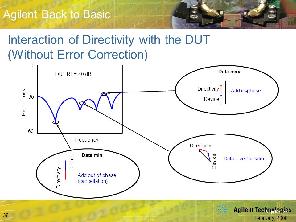 Interaction of Directivity with the DUT (Without Error Correction)