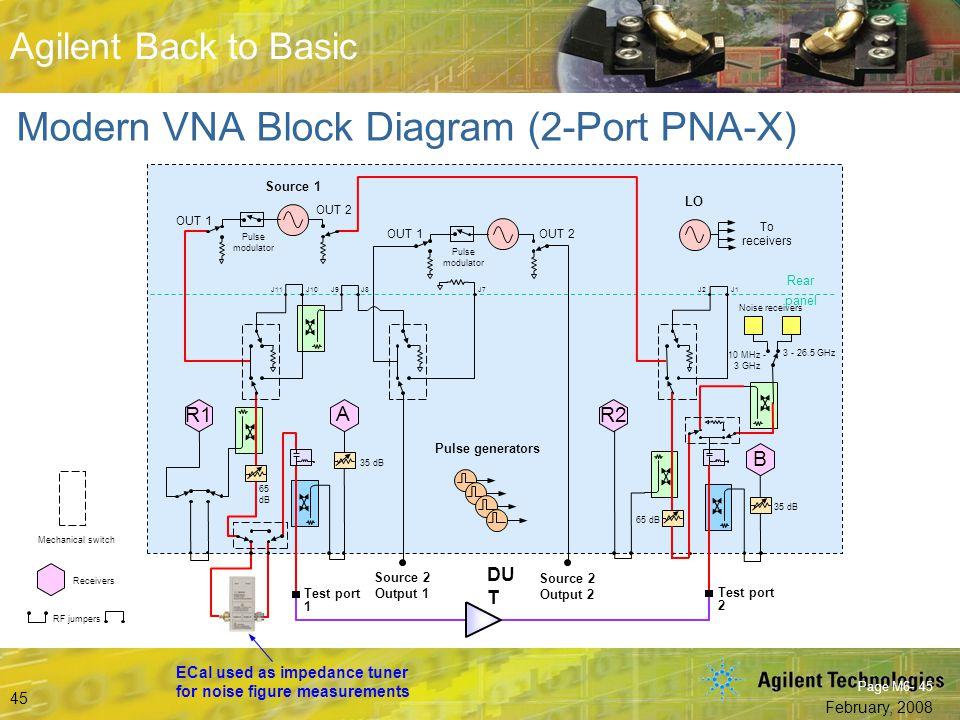 Modern VNA Block Diagram (2-Port PNA-X)