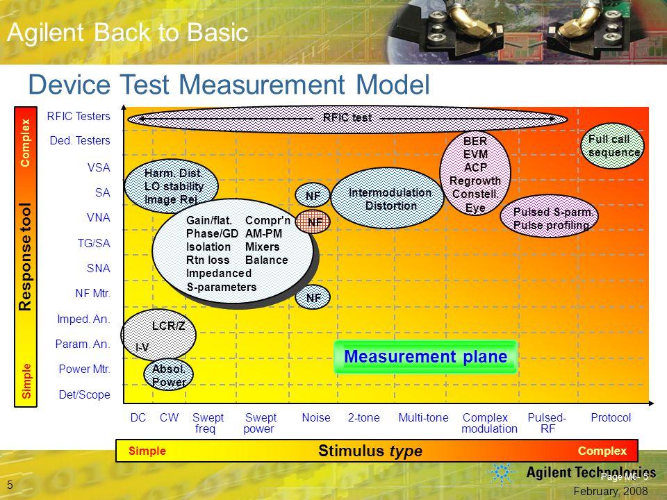 Device Test Measurement Model