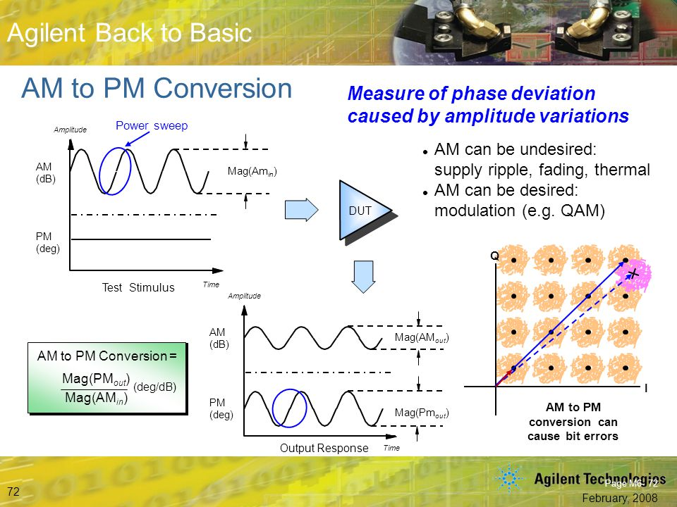 AM to PM conversion can cause bit errors