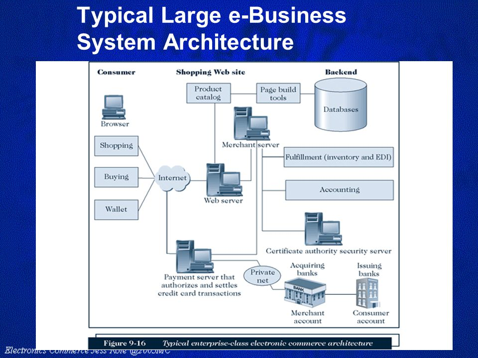 Typical Large e-Business System Architecture