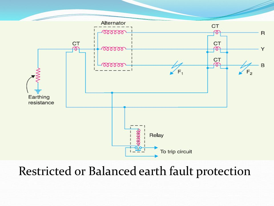 Restricted or Balanced earth fault protection