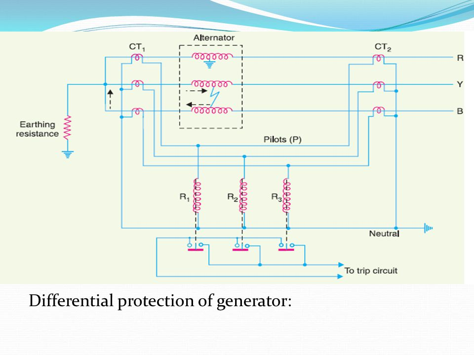 Differential protection of generator: