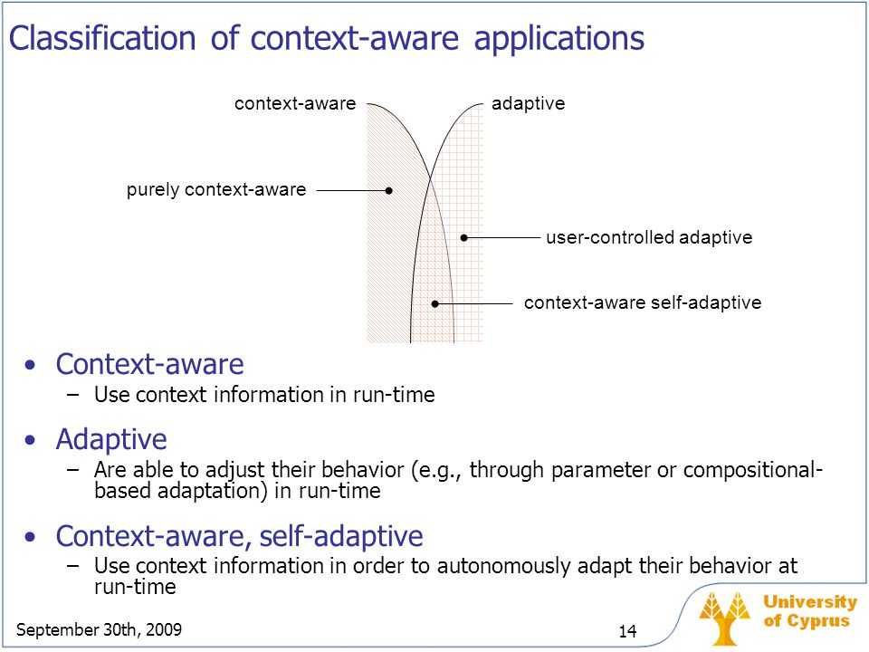 Classification of context-aware applications