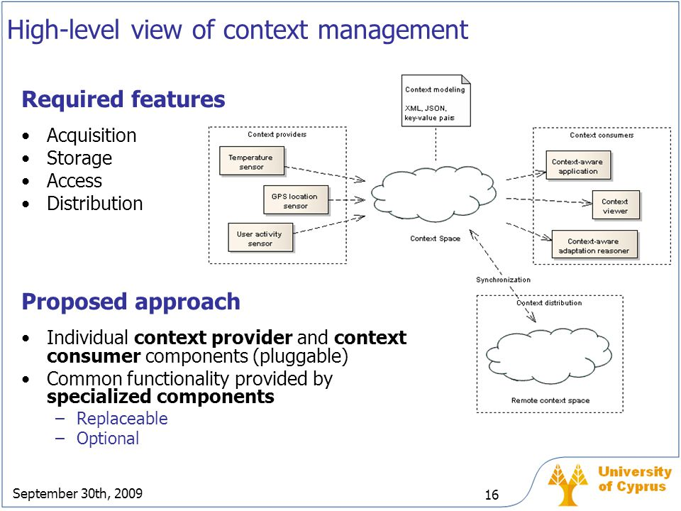 High-level view of context management