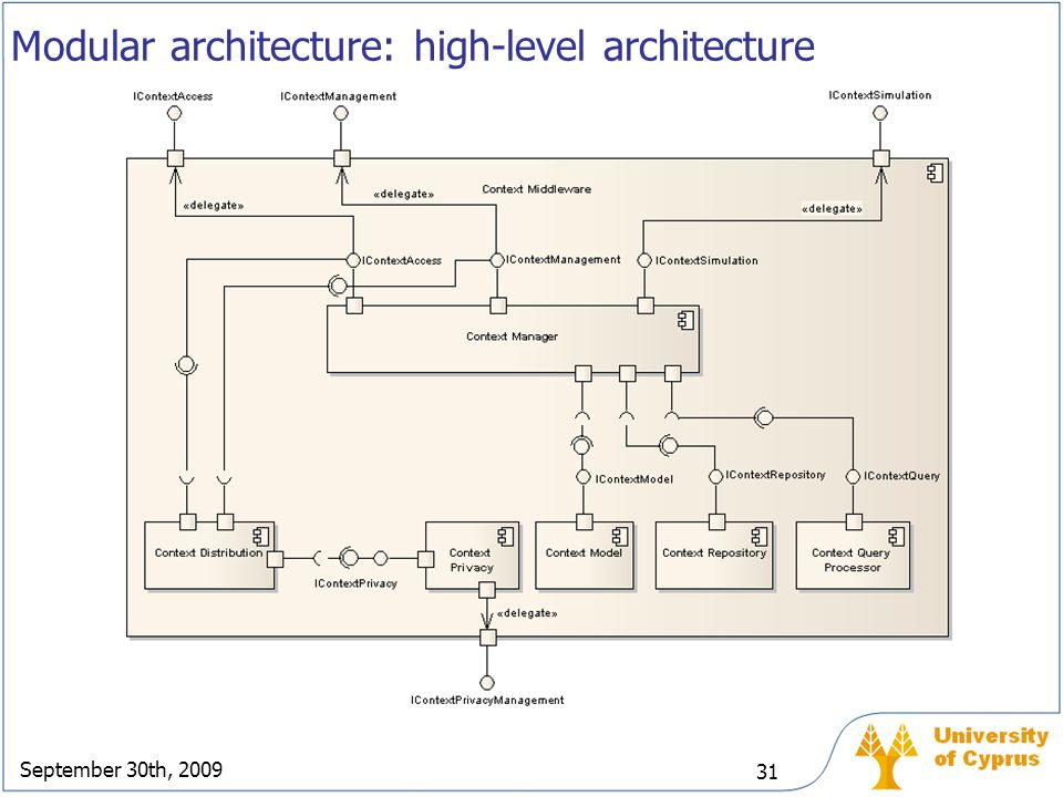 Modular architecture: high-level architecture
