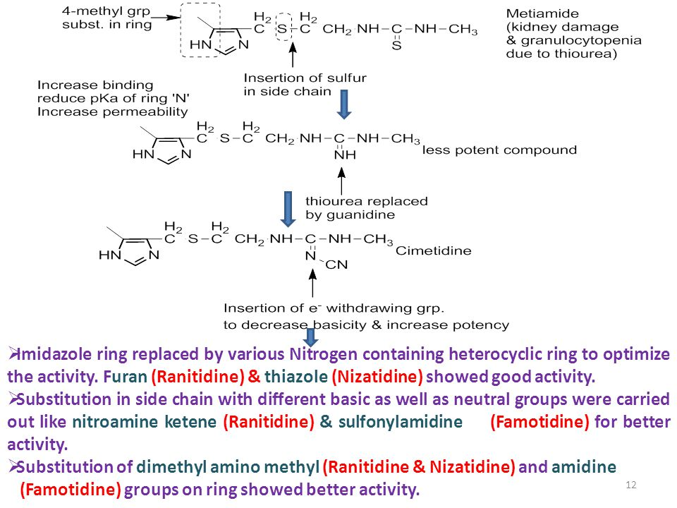 (Famotidine) groups on ring showed better activity.