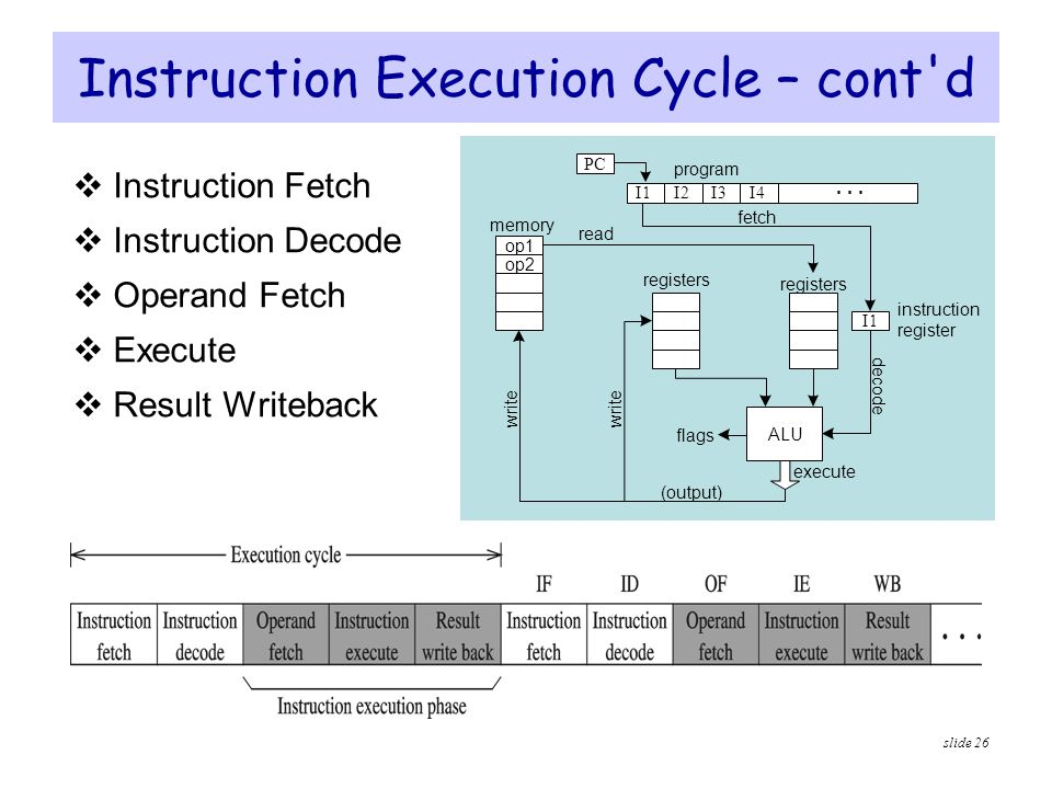 Instruction Execution Cycle – cont d